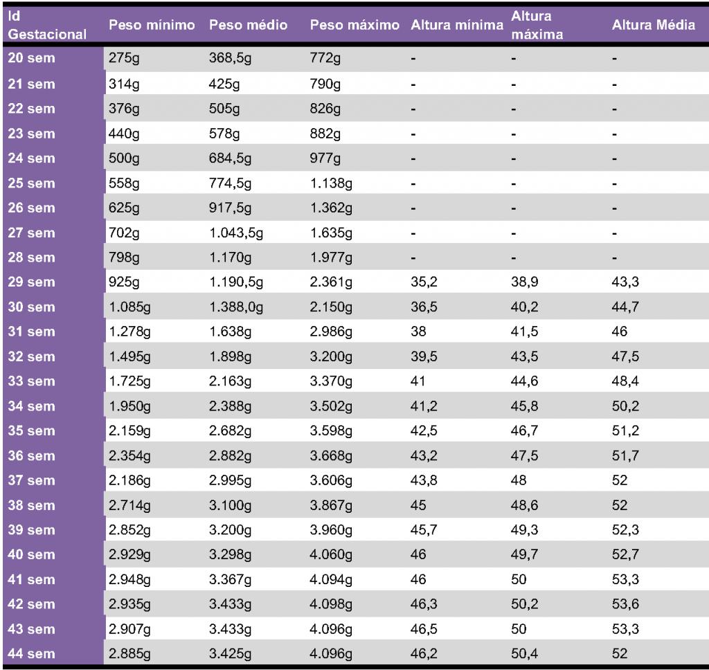 tabela peso do bebe em desenvolvimento 1024x968